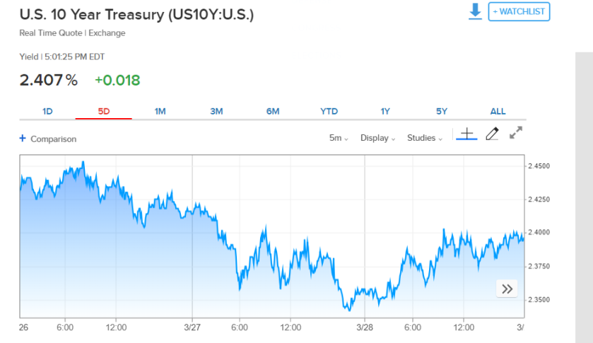 UST10year_Week of Mar 25 2019